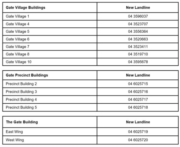 DIFC Reception Telephone Numbers
